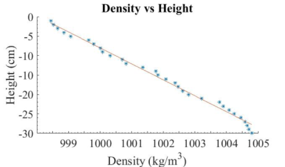 conductivity increases with depth